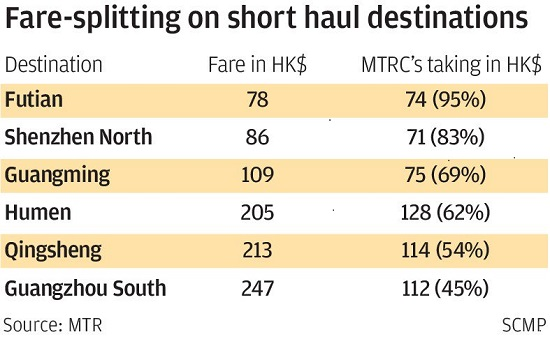 New high-speed train to link Hong Kong and Mainlandfrom September 23 start date, carrying 80,000 passengers a day